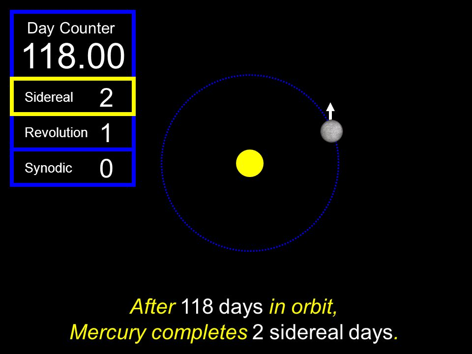 After 118 days in orbit, Mercury completes 2 sidereal days.