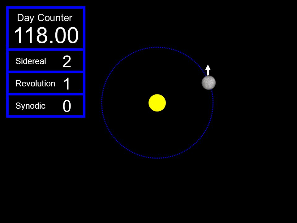 118.00 Day Counter 2 1 Sidereal Revolution Synodic