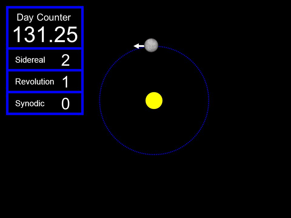 131.25 Day Counter 2 1 Sidereal Revolution Synodic