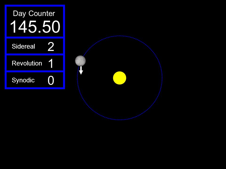 145.50 Day Counter 2 1 Sidereal Revolution Synodic