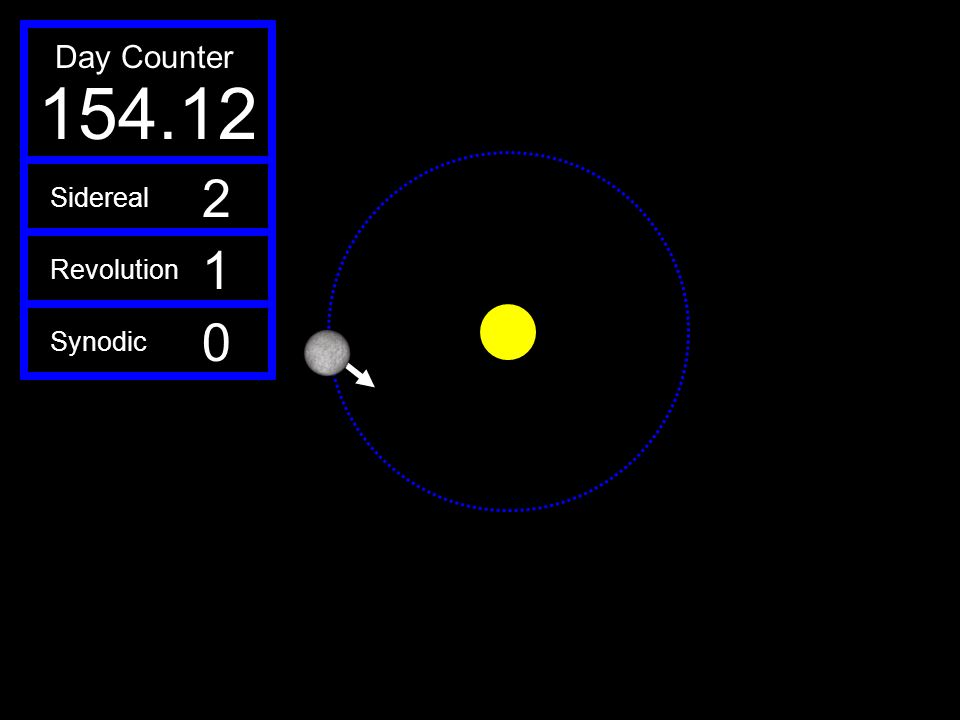 154.12 Day Counter 2 1 Sidereal Revolution Synodic