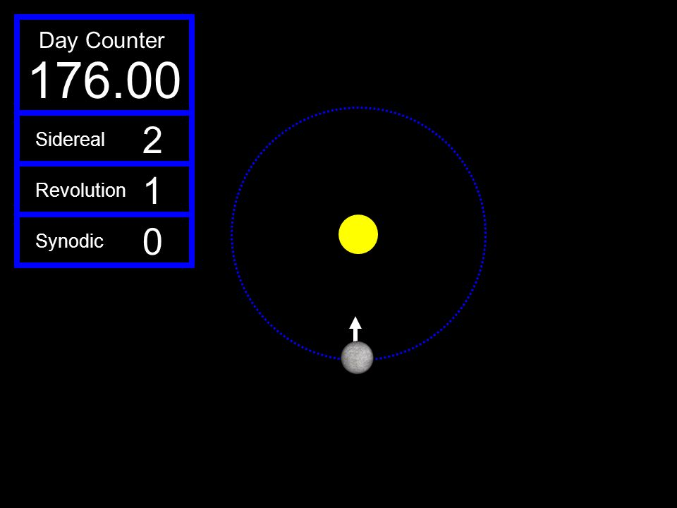 Day Counter 176.00 2 Sidereal 1 Revolution Synodic