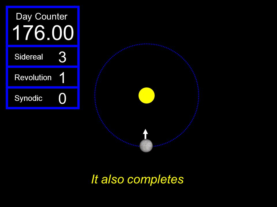 Day Counter 176.00 3 Sidereal 1 Revolution Synodic It also completes