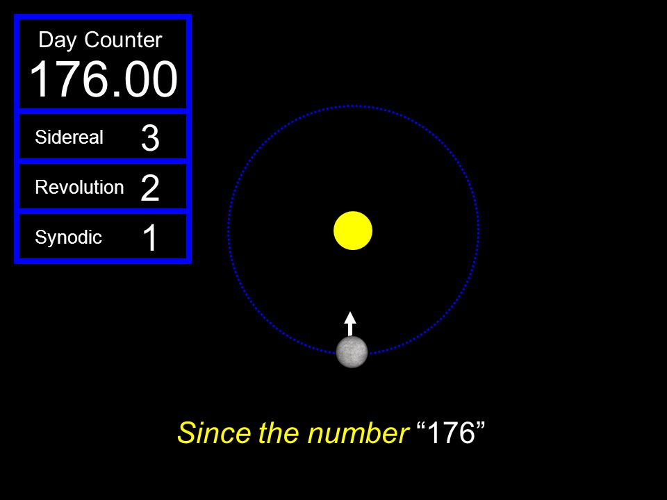 176.00 3 2 1 Since the number 176 Day Counter Sidereal Revolution