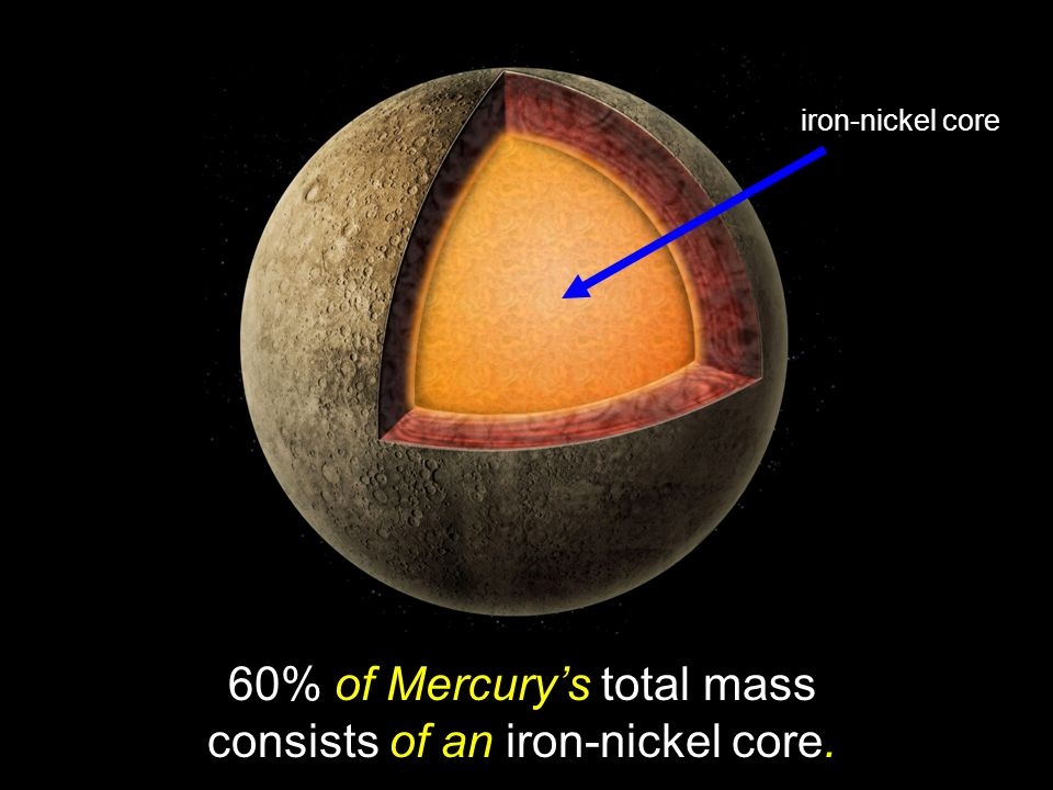 60% of Mercury's total mass consists of an iron-nickel core.