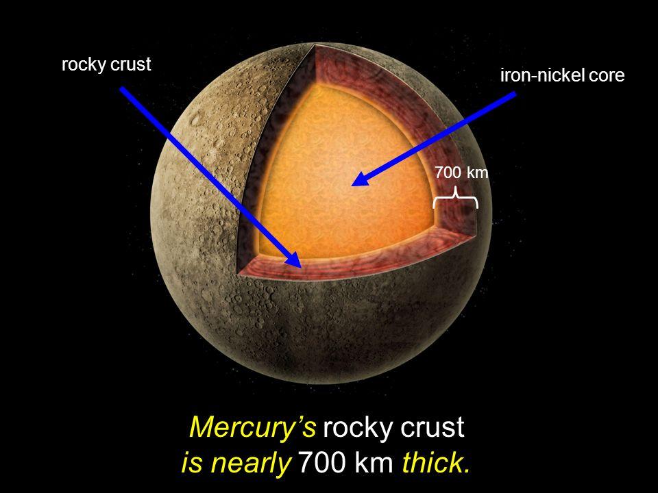 Mercury's rocky crust is nearly 700 km thick.