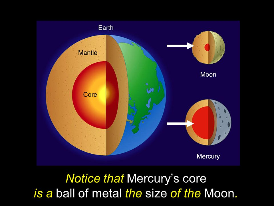 Notice that Mercury's core is a ball of metal the size of the Moon.