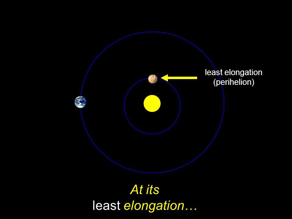 At its least elongation…