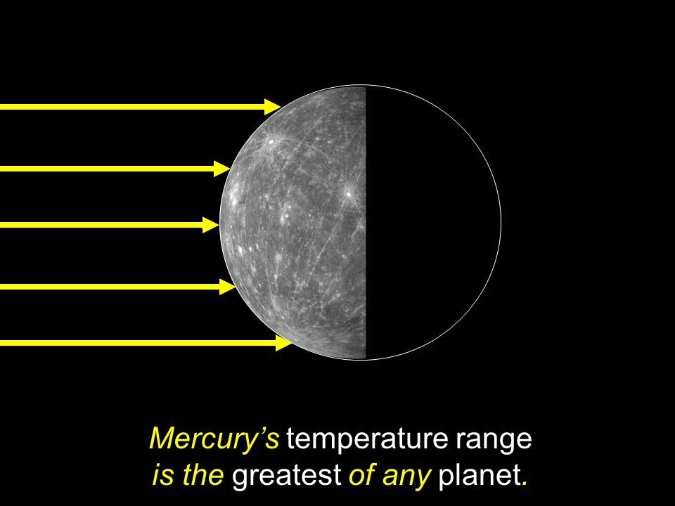 Mercury's temperature range is the greatest of any planet.