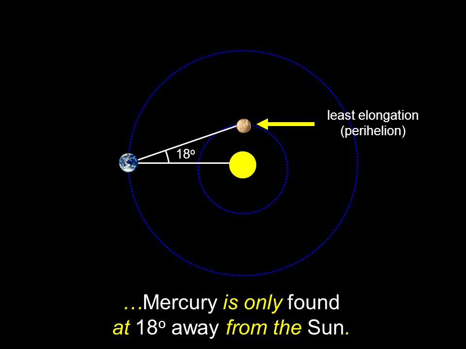 …Mercury is only found at 18o away from the Sun.