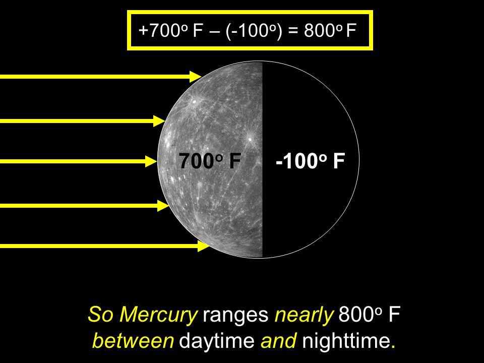 So Mercury ranges nearly 800o F between daytime and nighttime.