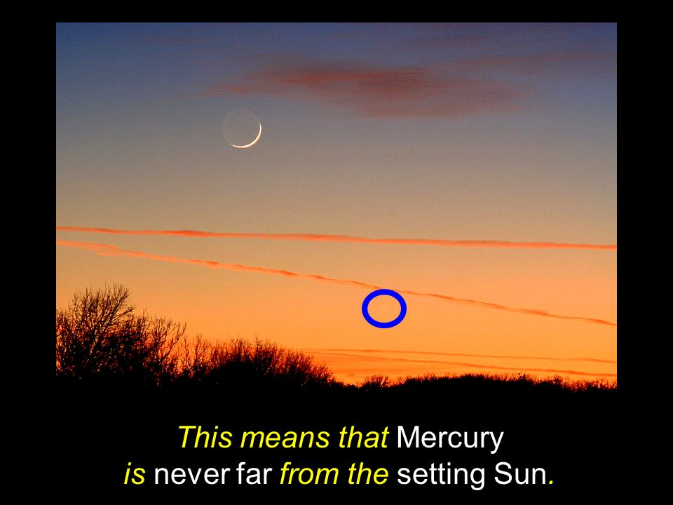 This means that Mercury is never far from the setting Sun.