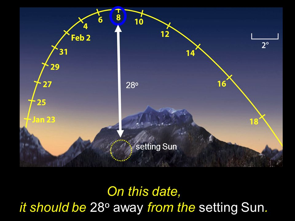 On this date, it should be 28o away from the setting Sun.