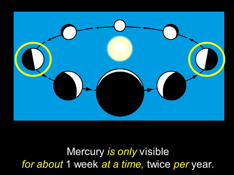 Mercury is only visible for about 1 week at a time, twice per year.
