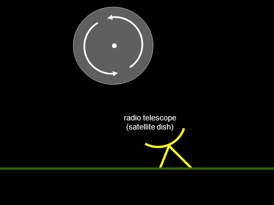 radio telescope (satellite dish)