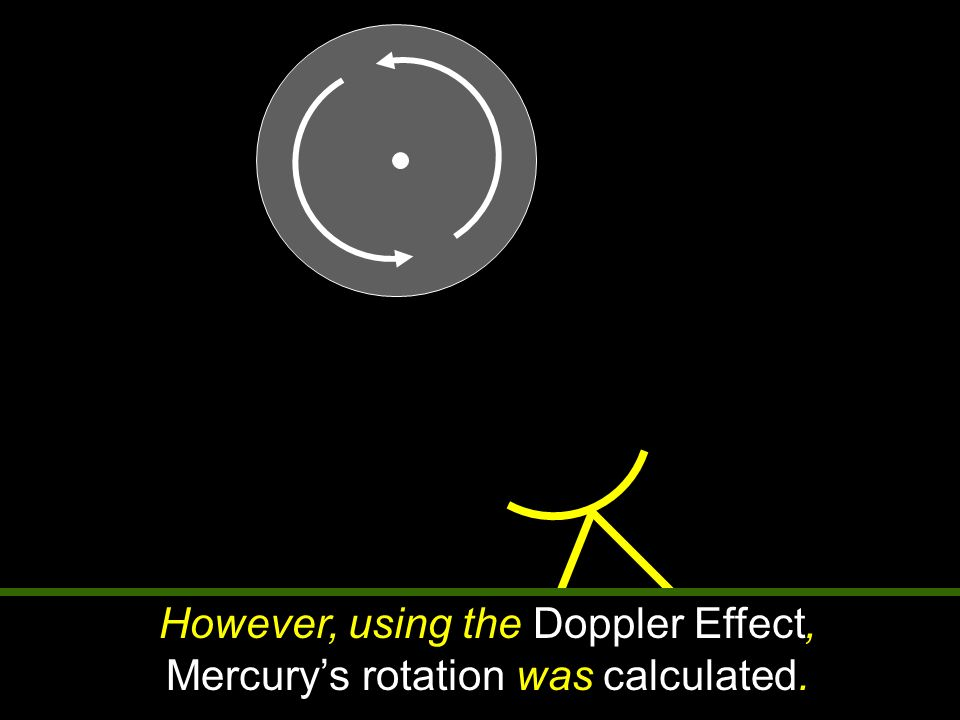 However, using the Doppler Effect, Mercury's rotation was calculated.