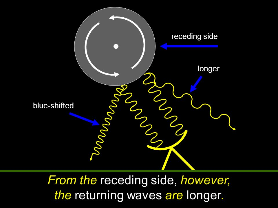 From the receding side, however, the returning waves are longer.