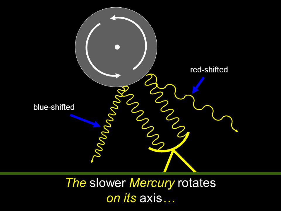 The slower Mercury rotates on its axis…