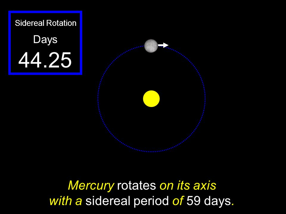 Mercury rotates on its axis with a sidereal period of 59 days.