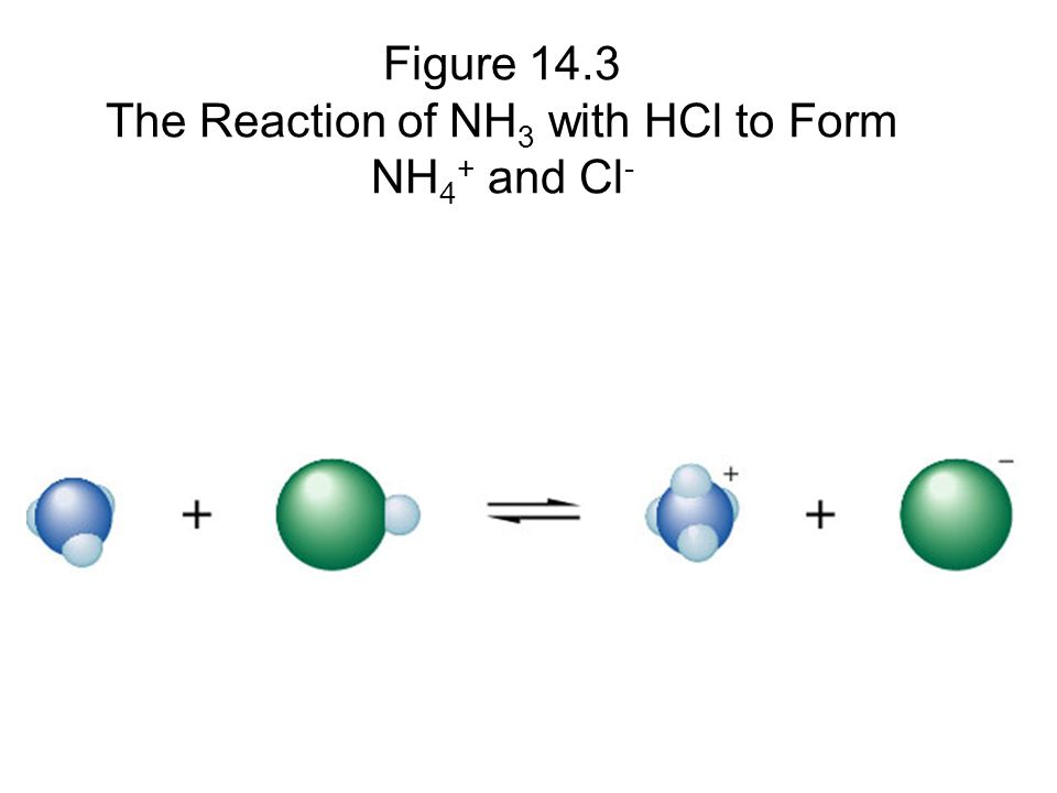 Figure 14.3 The Reaction of NH3 with HCl to Form NH4+ and Cl-