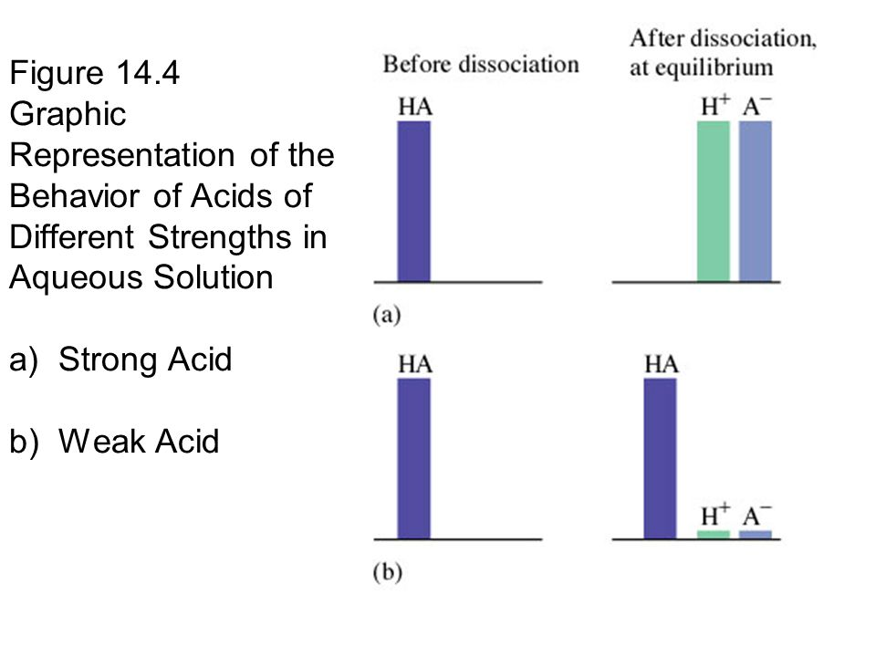 Figure 14.4 Graphic Representation of the Behavior of Acids of Different Strengths in Aqueous Solution a) Strong Acid b) Weak Acid
