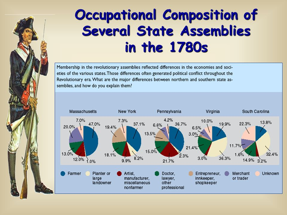 Occupational Composition of Several State Assemblies in the 1780s