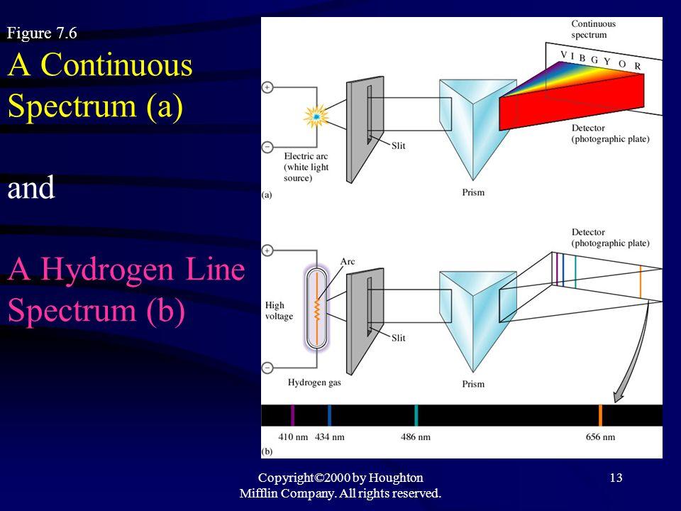 Figure 7.6 A Continuous Spectrum (a) and A Hydrogen Line Spectrum (b)