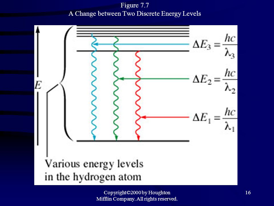 Figure 7.7 A Change between Two Discrete Energy Levels