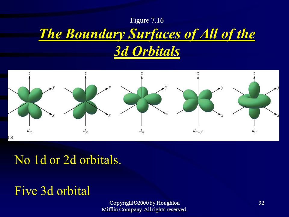 Figure 7.16 The Boundary Surfaces of All of the 3d Orbitals