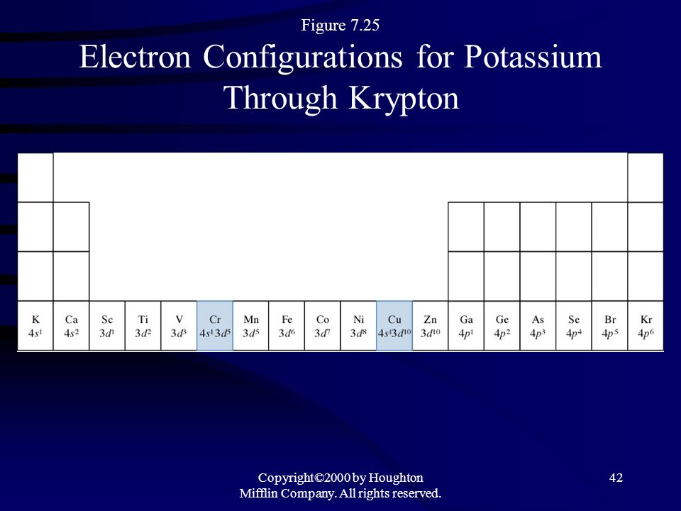 Figure 7.25 Electron Configurations for Potassium Through Krypton
