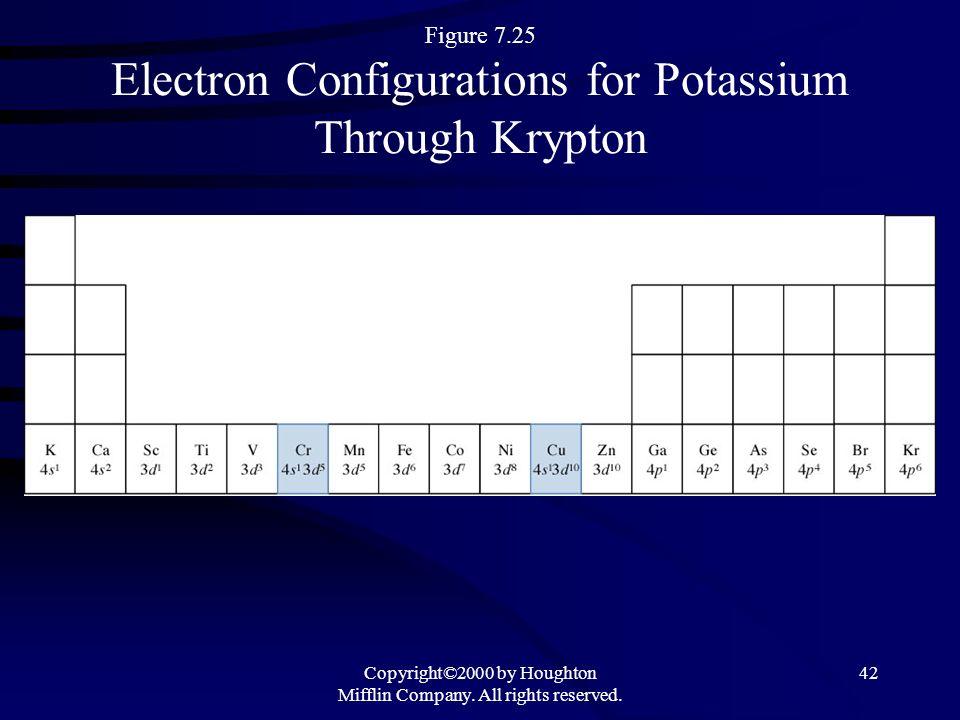 Figure 7.25 Electron Configurations for Potassium Through Krypton