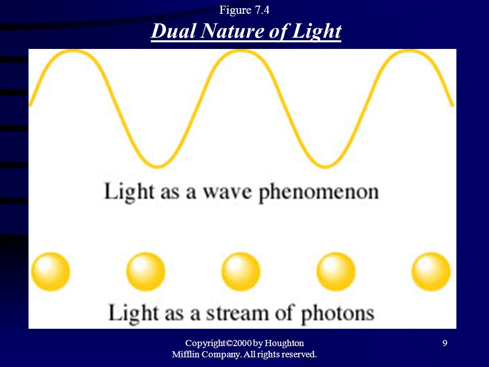 Figure 7.4 Dual Nature of Light