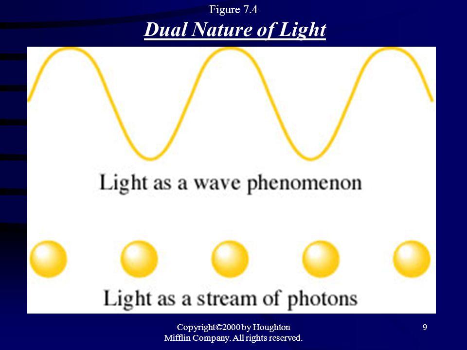 Figure 7.4 Dual Nature of Light