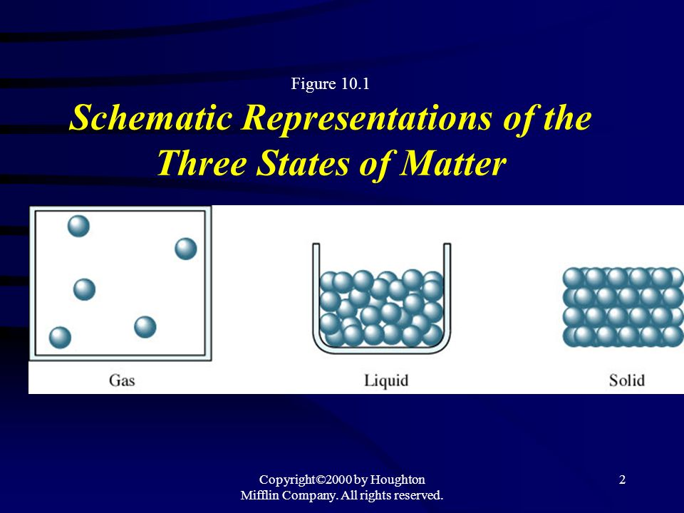 Figure 10.1 Schematic Representations of the Three States of Matter