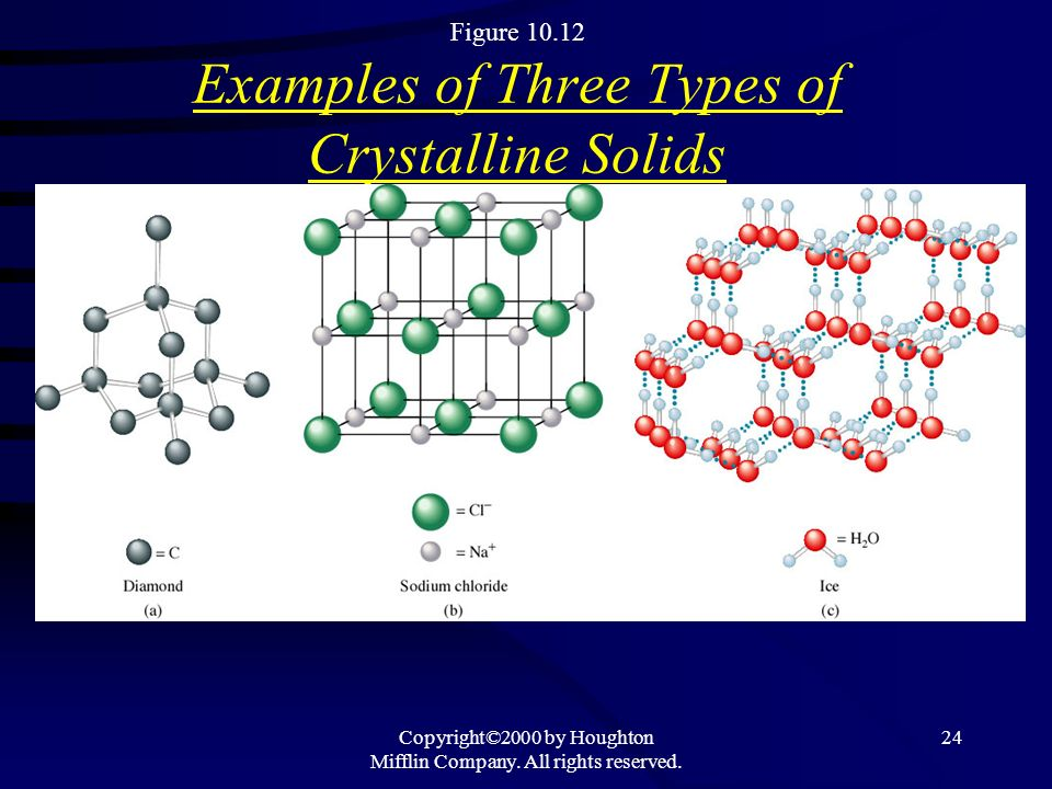 Figure 10.12 Examples of Three Types of Crystalline Solids
