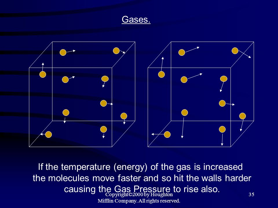 If the temperature (energy) of the gas is increased