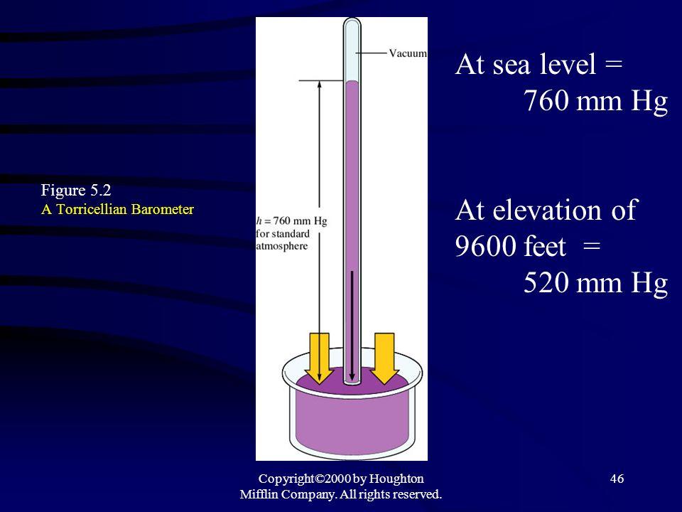 Figure 5.2 A Torricellian Barometer