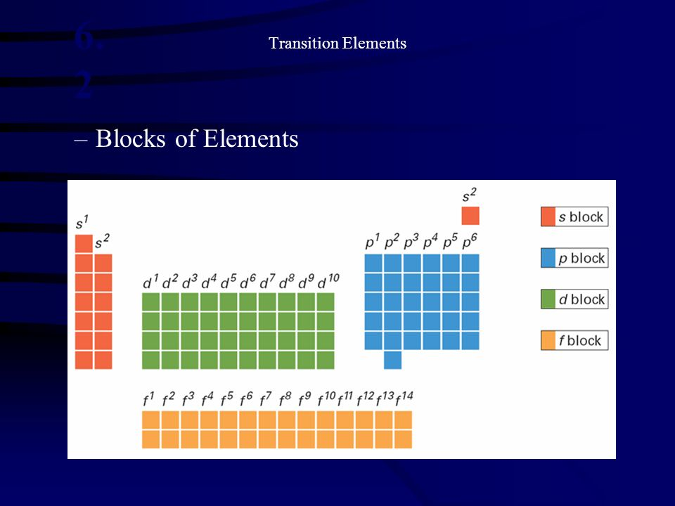 6.2 Blocks of Elements Transition Elements