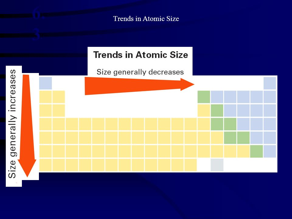 Trends in Atomic Size 6.3.