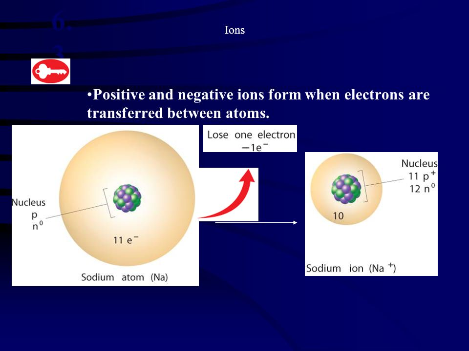 Ions 6.3. Positive and negative ions form when electrons are transferred between atoms.