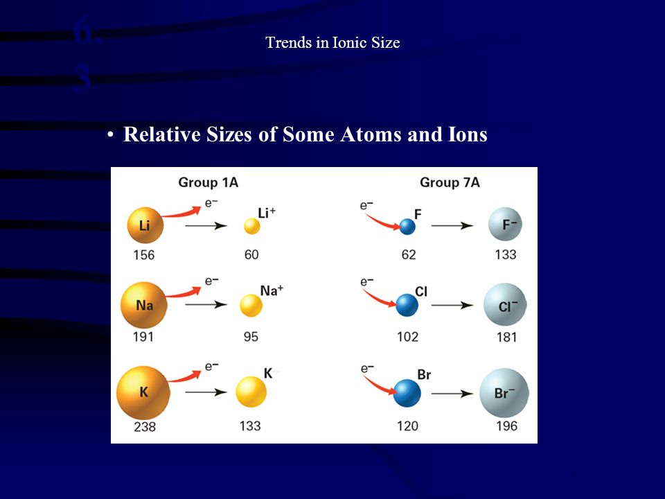 6.3 Relative Sizes of Some Atoms and Ions Trends in Ionic Size