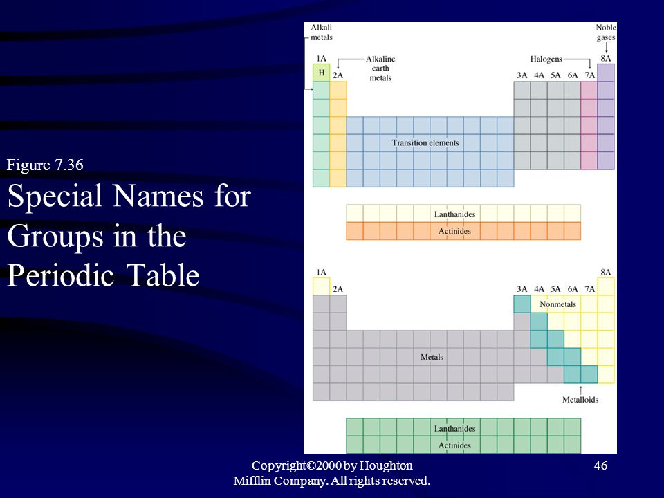 Figure 7.36 Special Names for Groups in the Periodic Table