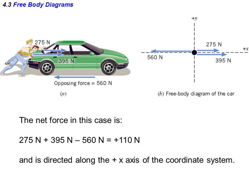 The net force in this case is: 275 N + 395 N – 560 N = +110 N