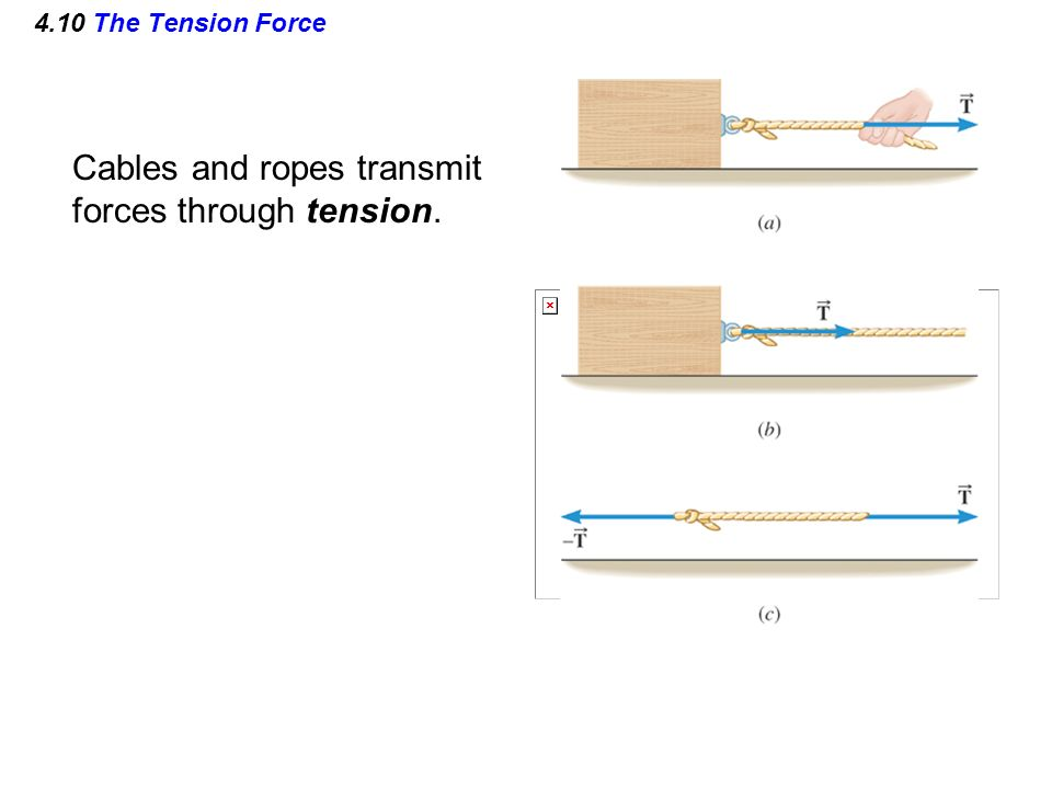 Cables and ropes transmit forces through tension.