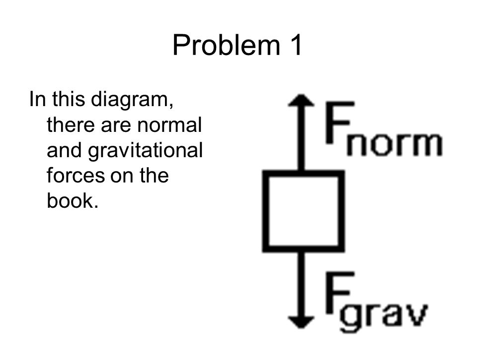 Problem 1 In this diagram, there are normal and gravitational forces on the book.