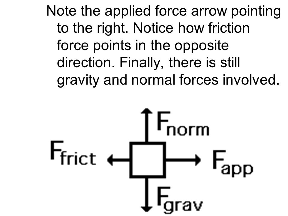 Note the applied force arrow pointing to the right