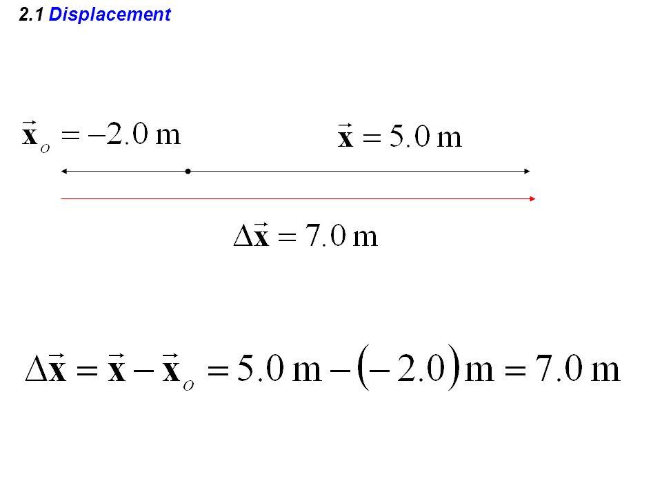 2.1 Displacement