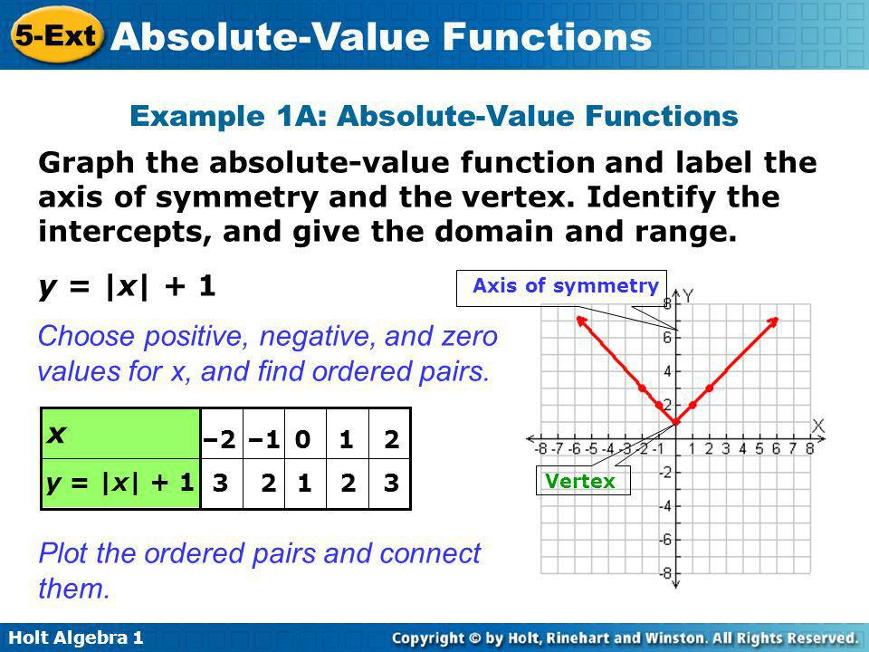 Example 1A: Absolute-Value Functions