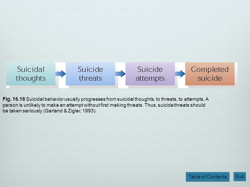 Fig. 16.16 Suicidal behavior usually progresses from suicidal thoughts, to threats, to attempts.