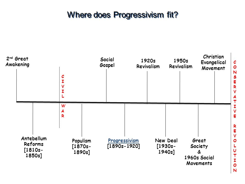 Where does Progressivism fit